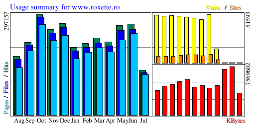 Usage summary for www.roxette.ro